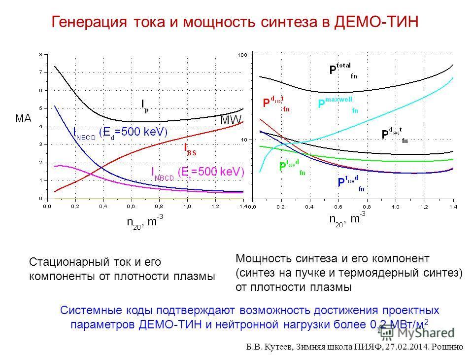 Генерация тока и мощность синтеза в ДЕМО-ТИН Мощность синтеза и его компонент (синтез на пучке и термоядерный синтез) от плотности плазмы Стационарный ток и его компоненты от плотности плазмы Системные коды подтверждают возможность достижения проектн