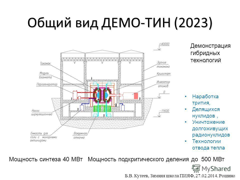 Общий вид ДЕМО-ТИН (2023) Демонстрация гибридных технологий Наработка трития, Делящихся нуклидов, Уничтожение долгоживущих радионуклидов Технологии отвода тепла Мощность синтеза 40 МВт Мощность подкритического деления до 500 МВт Б.В. Кутеев, Зимняя ш