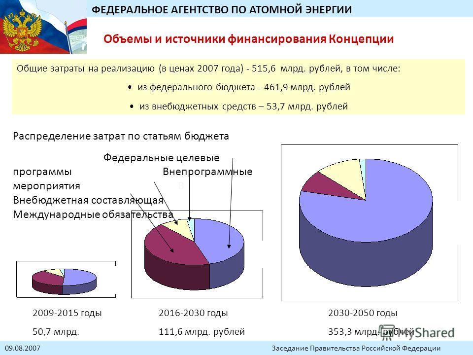 Объемы и источники финансирования Концепции Общие затраты на реализацию (в ценах 2007 года) - 515,6 млрд. рублей, в том числе: из федерального бюджета - 461,9 млрд. рублей из внебюджетных средств – 53,7 млрд. рублей 2009-2015 годы 50,7 млрд. рублей 2