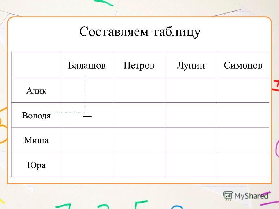 11 БалашовПетровЛунинСимонов Алик Володя – Миша Юра Составляем таблицу