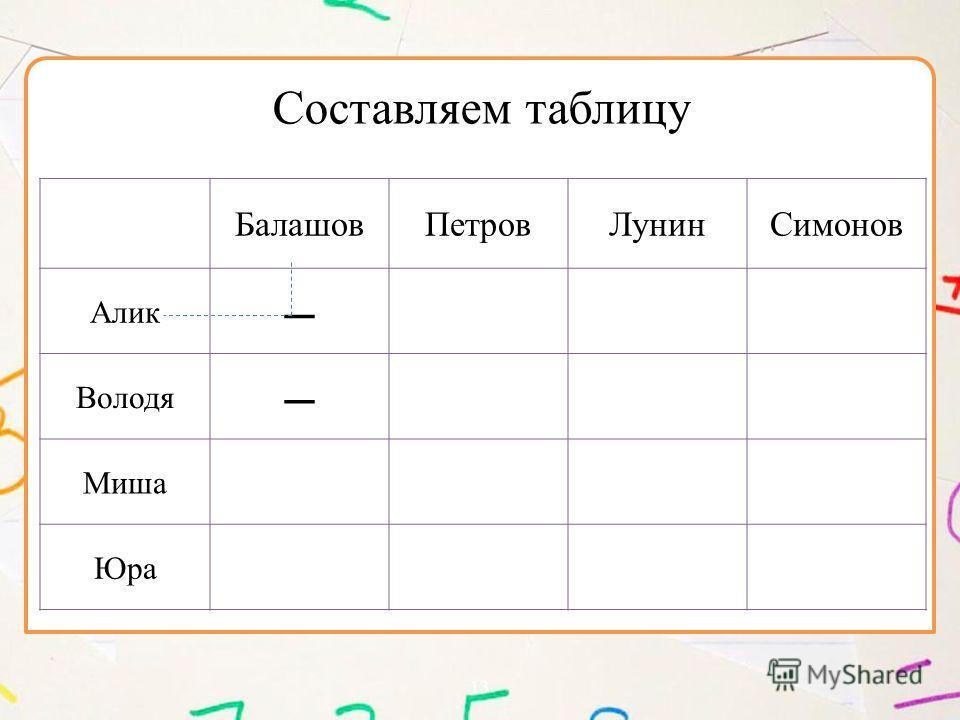 13 БалашовПетровЛунинСимонов Алик – Володя – Миша Юра Составляем таблицу