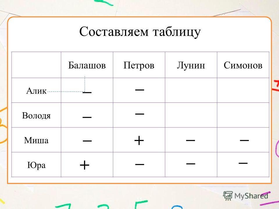 15 БалашовПетровЛунинСимонов Алик – Володя – Миша + Юра Составляем таблицу – –– – – – + – –