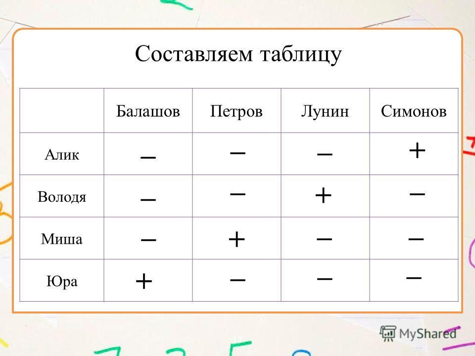17 БалашовПетровЛунинСимонов Алик – Володя – Миша + Юра Составляем таблицу – –– – – – + – – – + + –
