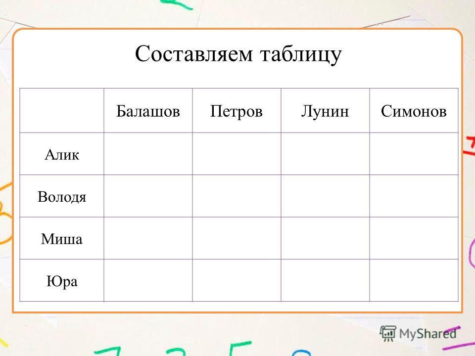 9 БалашовПетровЛунинСимонов Алик Володя Миша Юра Составляем таблицу