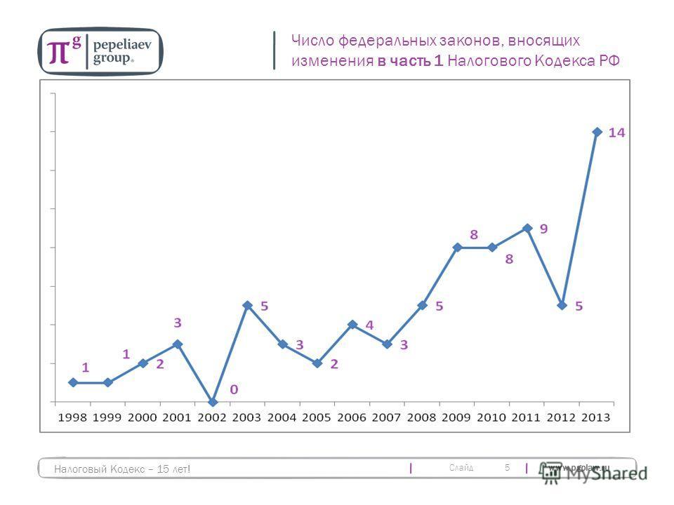 Слайд www.pgplaw.ru 5 Число федеральных законов, вносящих изменения в часть 1 Налогового Кодекса РФ Налоговый Кодекс – 15 лет!
