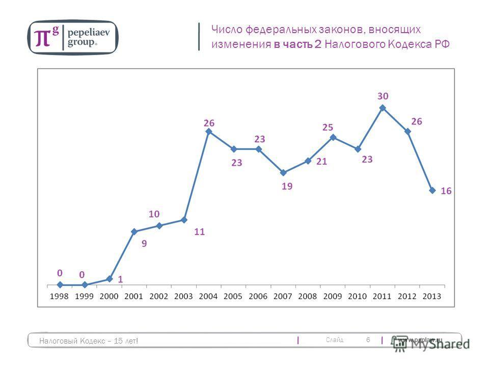 Слайд www.pgplaw.ru 6 Число федеральных законов, вносящих изменения в часть 2 Налогового Кодекса РФ Налоговый Кодекс – 15 лет!