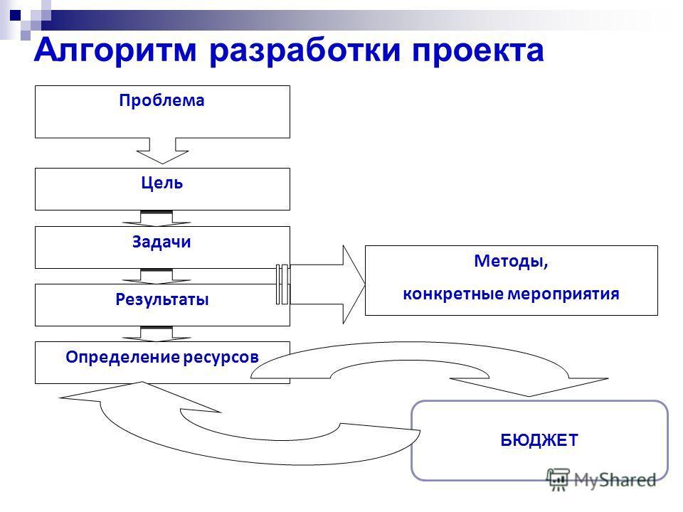 Алгоритм разработки проекта Проблема Цель Определение ресурсов Результаты Задачи Методы, конкретные мероприятия БЮДЖЕТ
