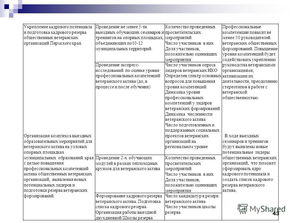 43 Укрепление кадрового потенциала и подготовка кадрового резерва общественных ветеранских организаций Пермского края. Организация комплекса выездных образовательных мероприятий для ветеранского актива на узловых опорных площадках муниципальных образ