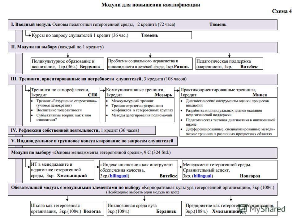 17 модульная программа для менеджеров модуль 5