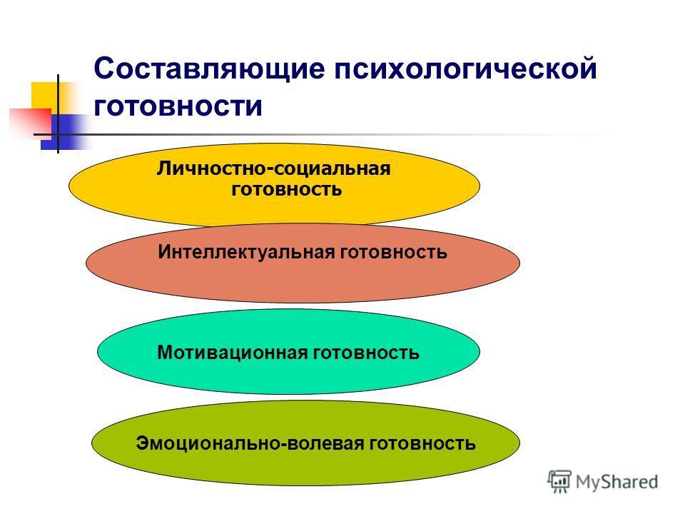 Составляющие психологической готовности Личностно-социальная готовность Интеллектуальная готовность Мотивационная готовность Эмоционально-волевая готовность