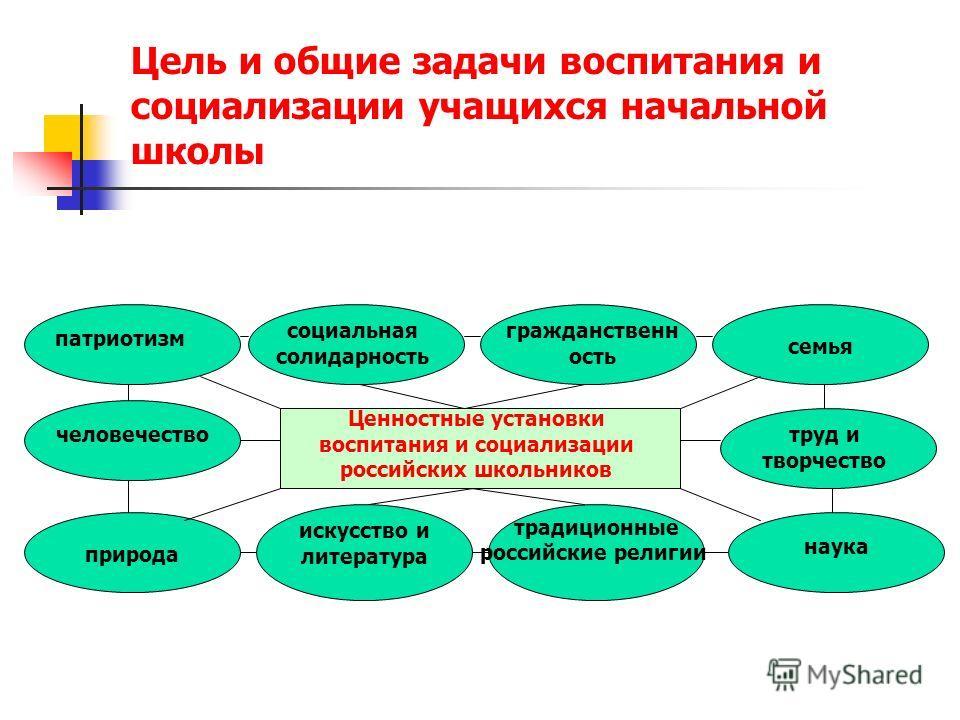 Цель и общие задачи воспитания и социализации учащихся начальной школы традиционные российские религии Ценностные установки воспитания и социализации российских школьников патриотизм социальная солидарность гражданственн ость семья труд и творчество