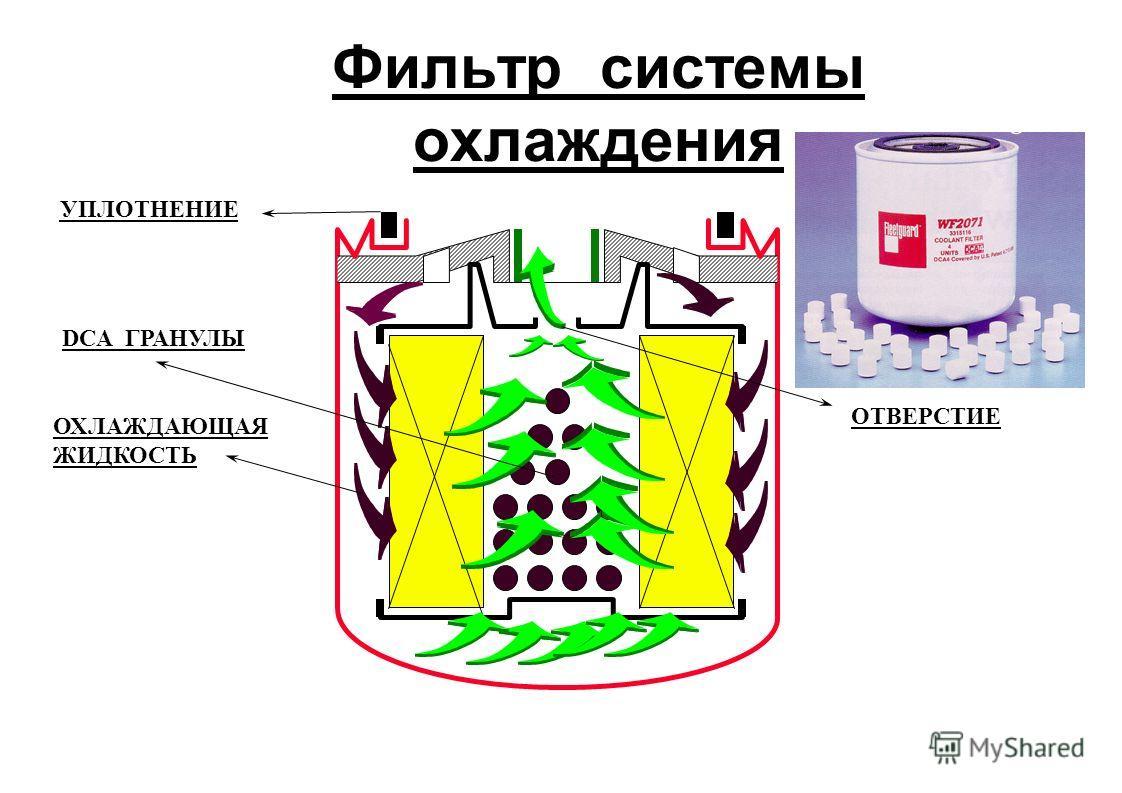 Фильтр системы охлаждения DCA ГРАНУЛЫ ОХЛАЖДАЮЩАЯ ЖИДКОСТЬ УПЛОТНЕНИЕ ОТВЕРСТИЕ