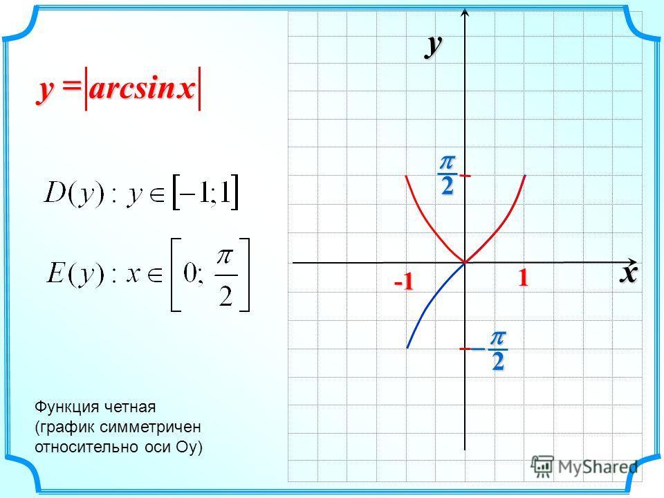 x y 2 2 1 arcsin xy Функция четная (график симметричен относительно оси Оу)