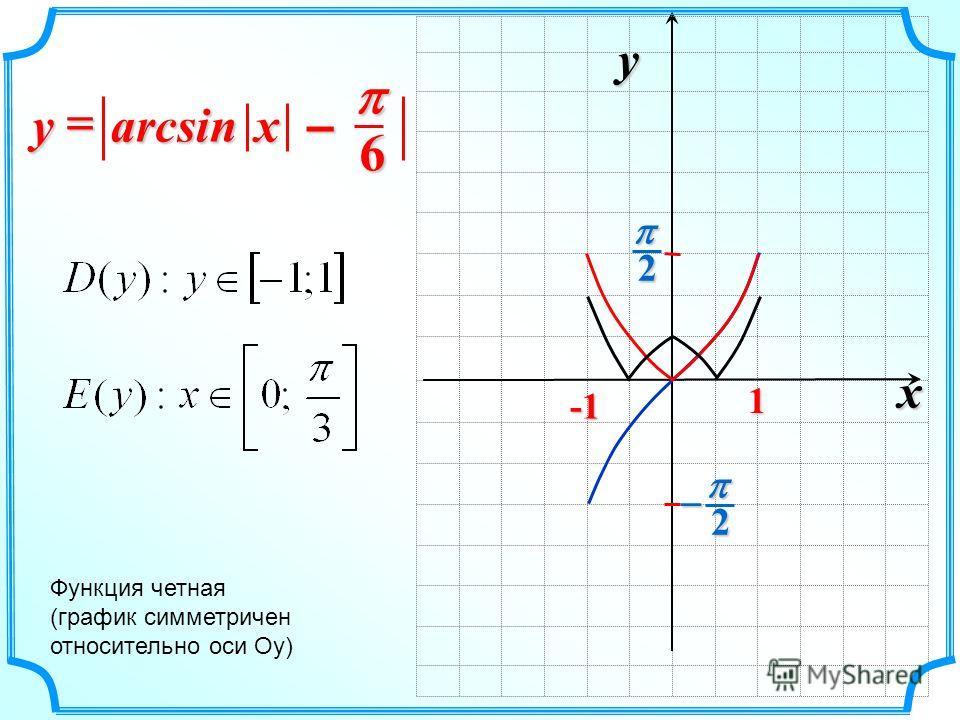 x y 2 2 1 arcsin x –x –x –x –y Функция четная (график симметричен относительно оси Оу) 6