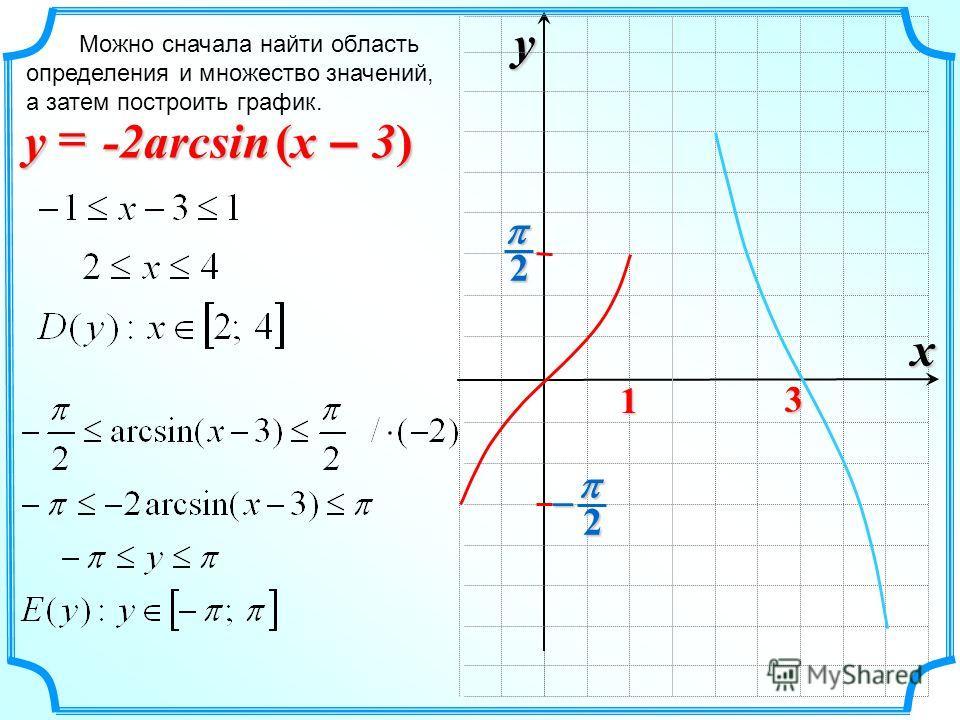 x y 2 21 Можно сначала найти область определения и множество значений, а затем построить график. -2arcsin (x – 3) y 3
