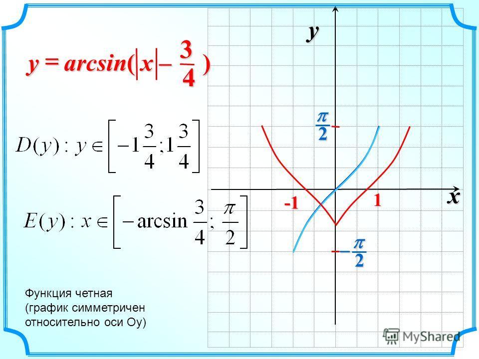 x y 2 2 1 arcsin( ) x –x –x –x –y Функция четная (график симметричен относительно оси Оу) 43