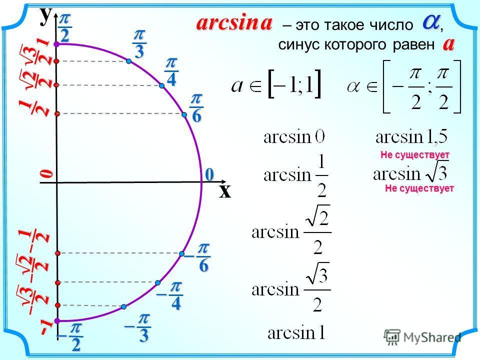 y x 2 20 2 1 2 1 3 2 3 2 2 2 2 2 6 6 4 4 3 3 0 1 -1-1-1-1 arcsin a – это такое число, синус которого равен a Не существует