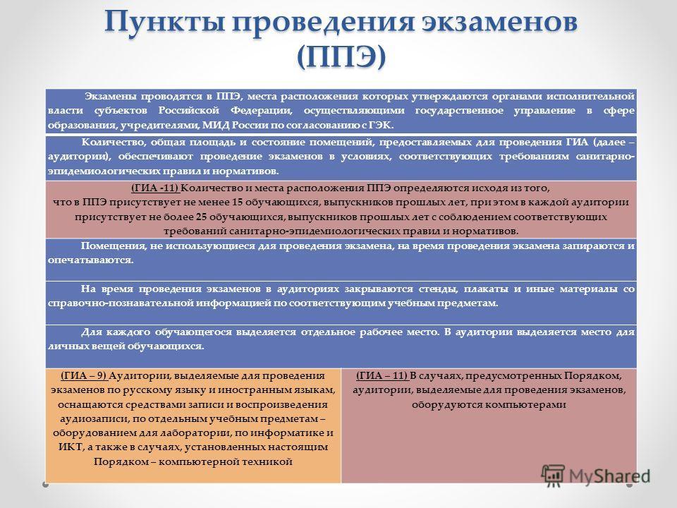 Пункты проведения экзаменов (ППЭ) Экзамены проводятся в ППЭ, места расположения которых утверждаются органами исполнительной власти субъектов Российской Федерации, осуществляющими государственное управление в сфере образования, учредителями, МИД Росс