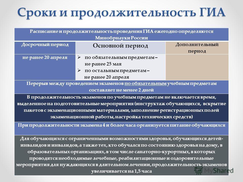 Сроки и продолжительность ГИА Расписание и продолжительность проведения ГИА ежегодно определяются Минобрнауки России Досрочный период Основной период Дополнительный период не ранее 20 апреля по обязательным предметам – не ранее 25 мая по остальным пр