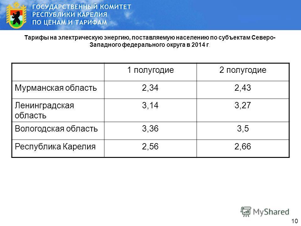 10 Тарифы на электрическую энергию, поставляемую населению по субъектам Северо- Западного федерального округа в 2014 г. 1 полугодие2 полугодие Мурманская область2,342,43 Ленинградская область 3,143,27 Вологодская область3,363,5 Республика Карелия2,56