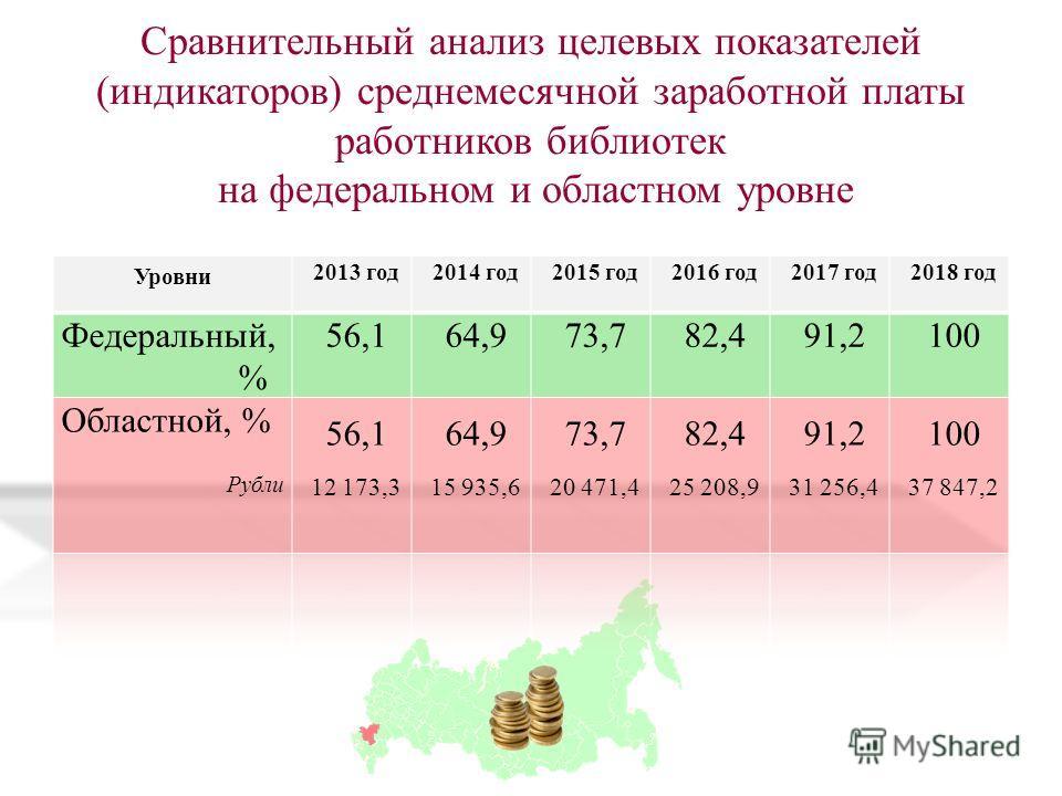 Сравнительный анализ целевых показателей (индикаторов) среднемесячной заработной платы работников библиотек на федеральном и областном уровне