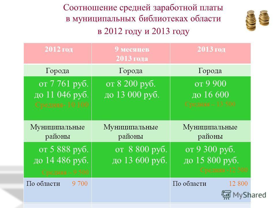 Соотношение средней заработной платы в муниципальных библиотеках области в 2012 году и 2013 году
