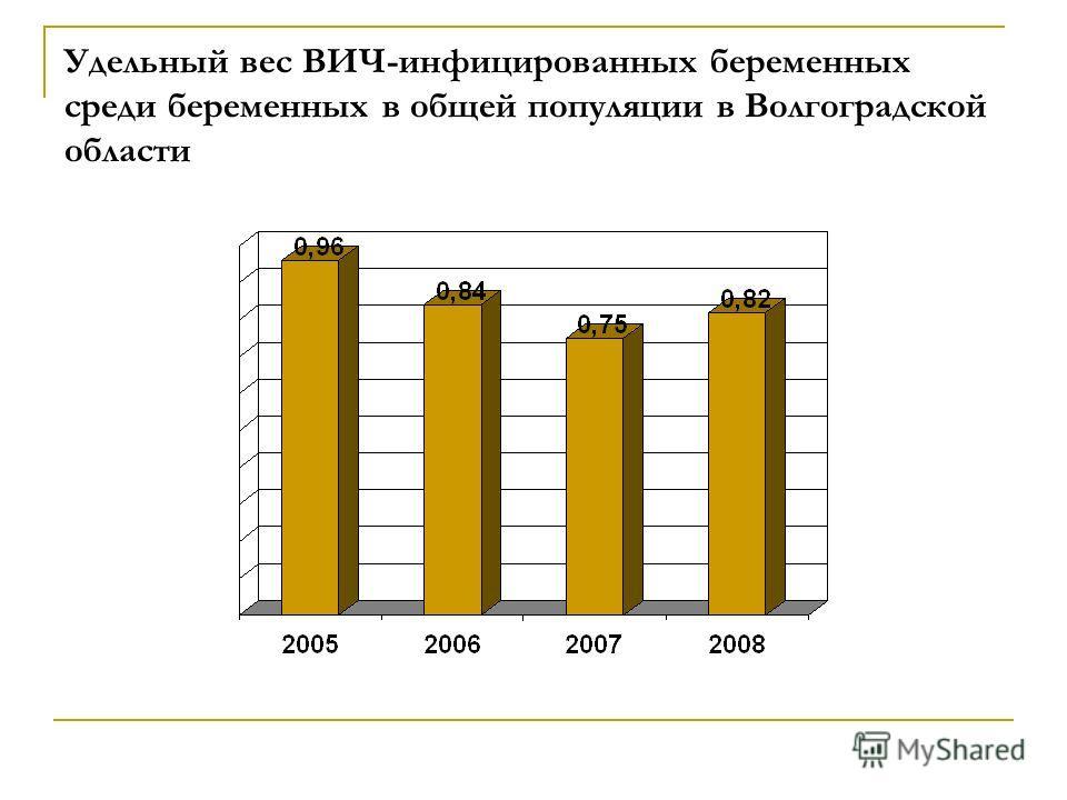 Удельный вес ВИЧ-инфицированных беременных среди беременных в общей популяции в Волгоградской области