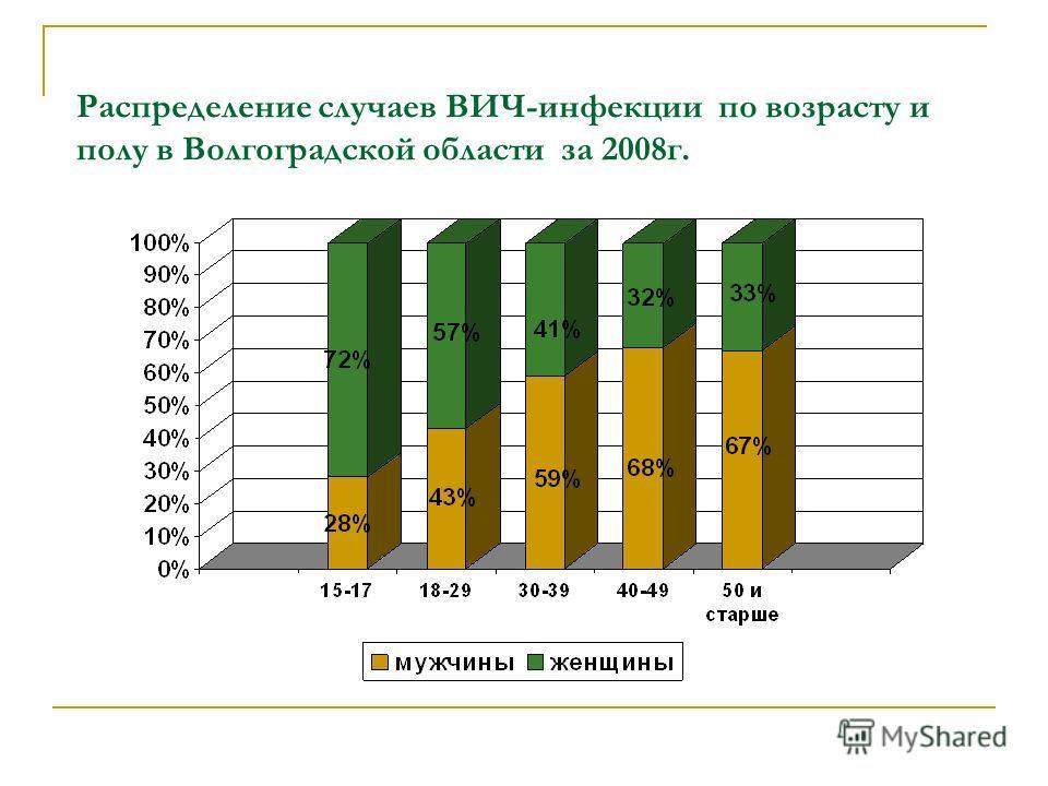 Распределение случаев ВИЧ-инфекции по возрасту и полу в Волгоградской области за 2008г.