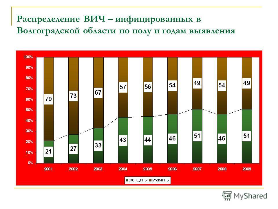 сайт знакомств вич инфицированных в волгоградской области