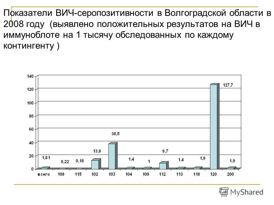 Показатели ВИЧ-серопозитивности в Волгоградской области в 2008 году (выявлено положительных результатов на ВИЧ в иммуноблоте на 1 тысячу обследованных по каждому контингенту )