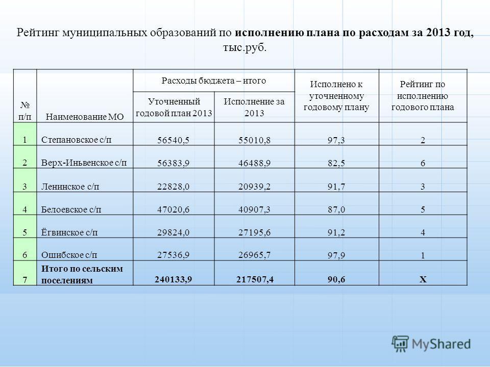 п/пНаименование МО Расходы бюджета – итого Исполнено к уточненному годовому плану Рейтинг по исполнению годового плана Уточненный годовой план 2013 Исполнение за 2013 1Степановское с/п56540,555010,897,32 2Верх-Иньвенское с/п56383,946488,982,56 3Ленин