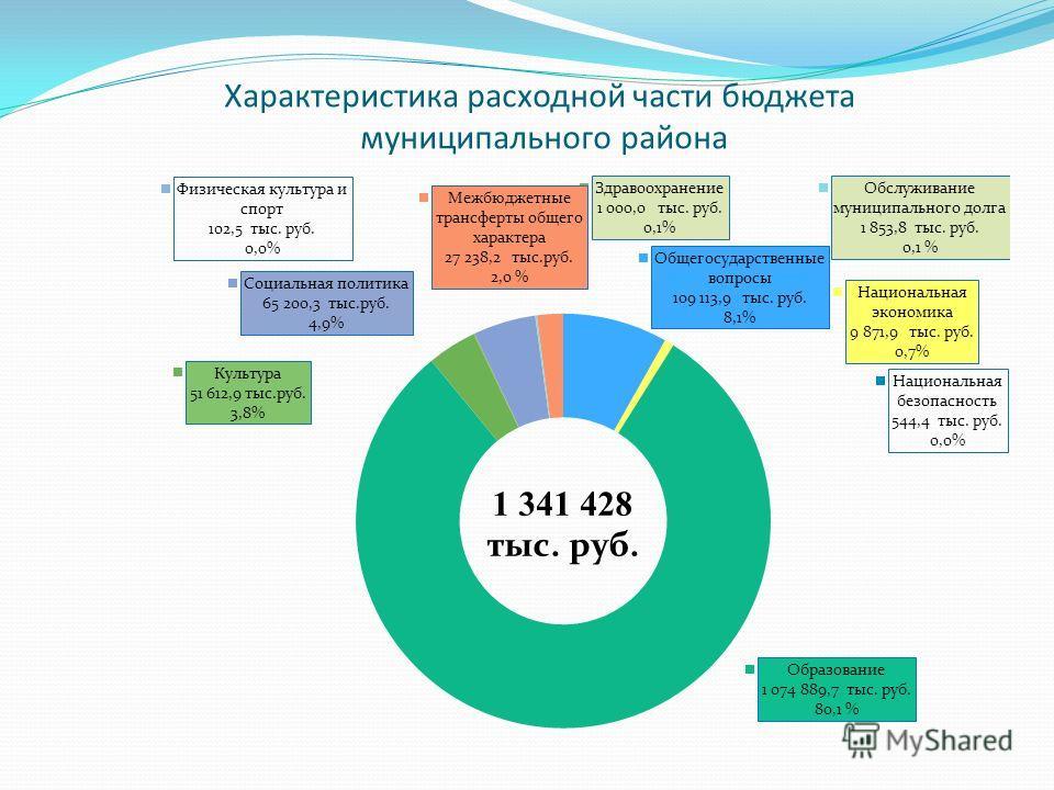 Характеристика расходной части бюджета муниципального района