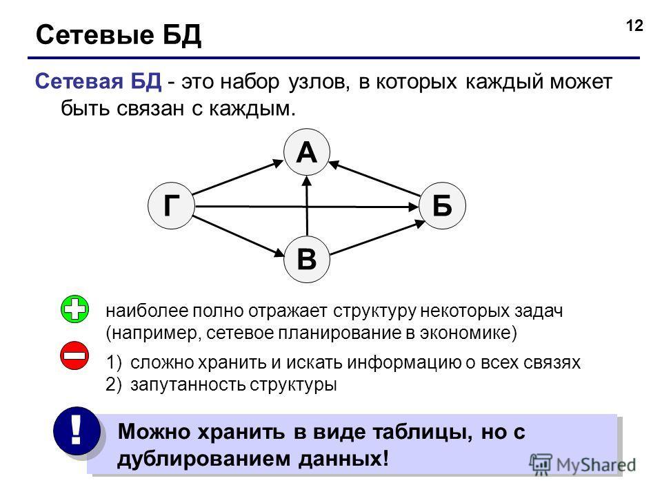12 Сетевые БД Сетевая БД - это набор узлов, в которых каждый может быть связан с каждым. БГ А В наиболее полно отражает структуру некоторых задач (например, сетевое планирование в экономике) 1)сложно хранить и искать информацию о всех связях 2)запута