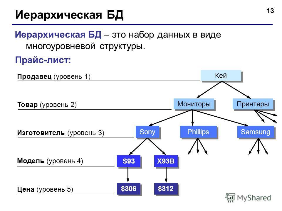 13 Иерархическая БД Иерархическая БД – это набор данных в виде многоуровневой структуры. Прайс-лист: Продавец (уровень 1) Товар (уровень 2) Модель (уровень 4) Цена (уровень 5) Изготовитель (уровень 3) $306 $312 S93 X93B Sony Phillips Samsung Мониторы