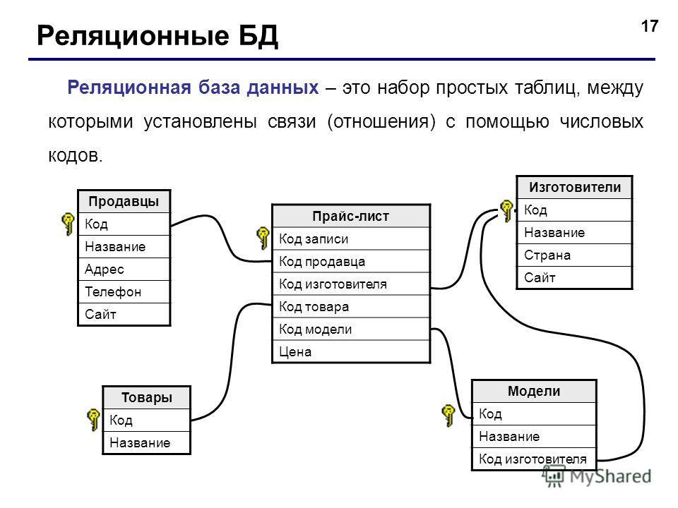 17 Реляционные БД Реляционная база данных – это набор простых таблиц, между которыми установлены связи (отношения) с помощью числовых кодов. Продавцы Код Название Адрес Телефон Сайт Изготовители Код Название Страна Сайт Модели Код Название Код изгото