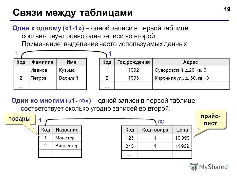 19 Связи между таблицами Один к одному («1-1») – одной записи в первой таблице соответствует ровно одна записи во второй. Применение: выделение часто используемых данных. КодФамилияИмя 1ИвановКузьма 2ПетровВасилий … КодГод рожденияАдрес 11992Суворовс
