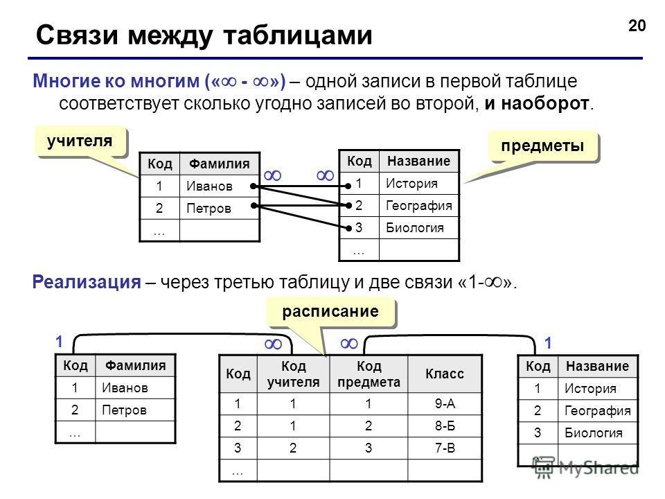 20 Связи между таблицами Многие ко многим (« - ») – одной записи в первой таблице соответствует сколько угодно записей во второй, и наоборот. КодФамилия 1Иванов 2Петров … КодНазвание 1История 2География 3Биология … Реализация – через третью таблицу и