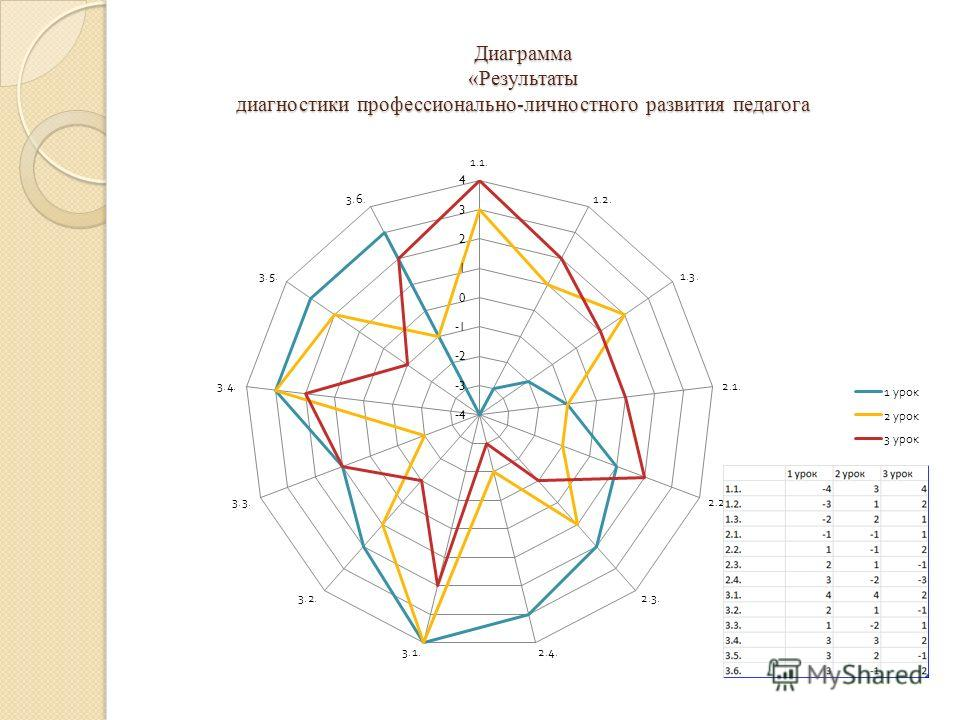 Диаграмма «Результаты диагностики профессионально-личностного развития педагога