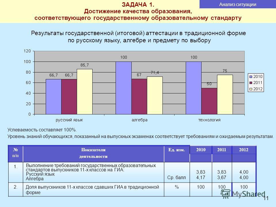 11 Результаты государственной (итоговой) аттестации в традиционной форме по русскому языку, алгебре и предмету по выбору Успеваемость составляет 100%. Уровень знаний обучающихся, показанный на выпускных экзаменах соответствует требованиям и ожидаемым