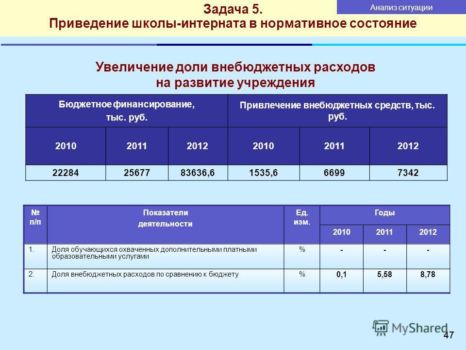 47 Бюджетное финансирование, тыс. руб. Привлечение внебюджетных средств, тыс. руб. 201020112012201020112012 222842567783636,61535,666997342 п/п Показатели деятельности Ед. изм. Годы 201020112012 1.Доля обучающихся охваченных дополнительными платными