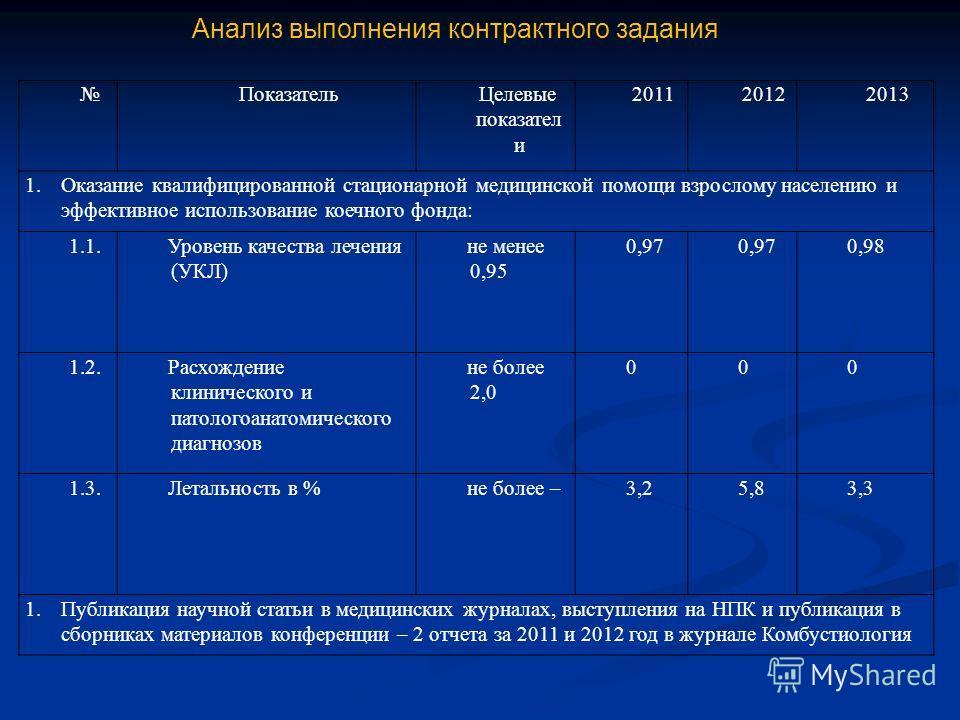Анализ выполнения контрактного задания ПоказательЦелевые показател и 201120122013 1.Оказание квалифицированной стационарной медицинской помощи взрослому населению и эффективное использование коечного фонда: 1.1.Уровень качества лечения (УКЛ) не менее