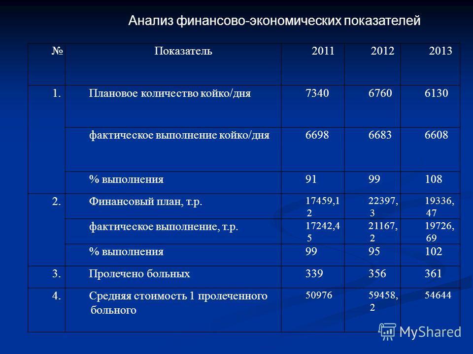 Анализ финансово-экономических показателей Показатель201120122013 1.Плановое количество койко/дня734067606130 фактическое выполнение койко/дня669866836608 % выполнения9199108 2.Финансовый план, т.р. 17459,1 2 22397, 3 19336, 47 фактическое выполнение