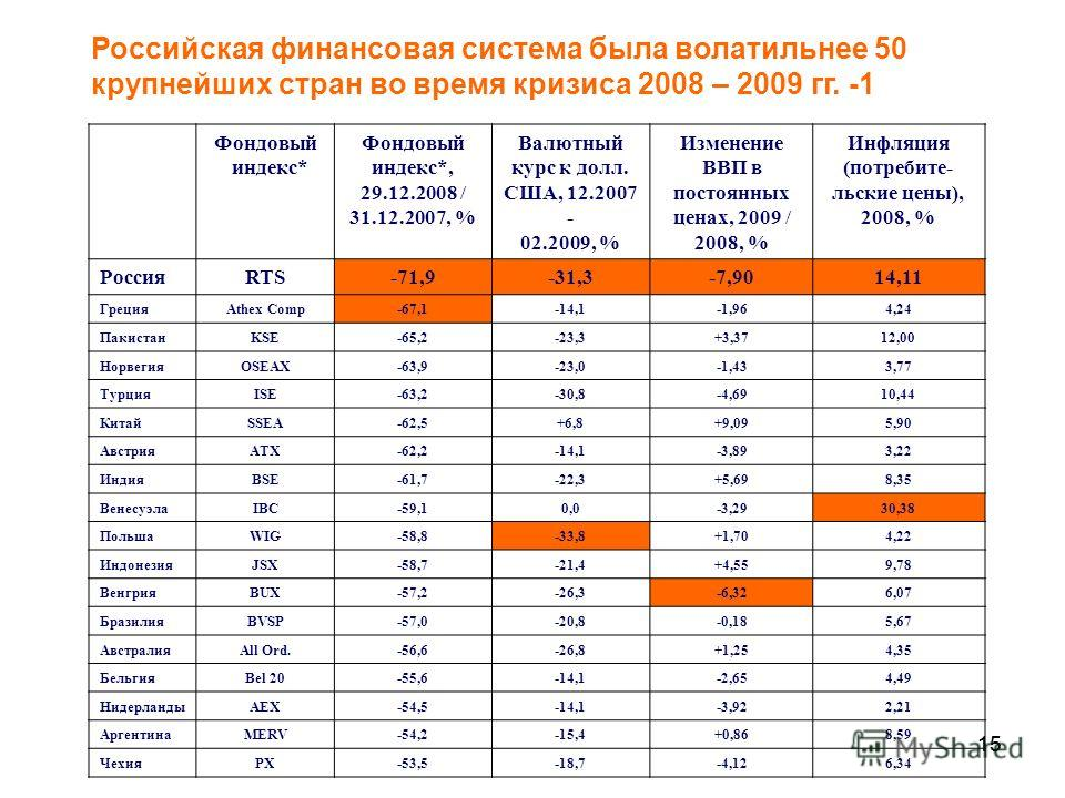 15 Российская финансовая система была волатильнее 50 крупнейших стран во время кризиса 2008 – 2009 гг. -1 Фондовый индекс* Фондовый индекс*, 29.12.2008 / 31.12.2007, % Валютный курс к долл. США, 12.2007 - 02.2009, % Изменение ВВП в постоянных ценах,