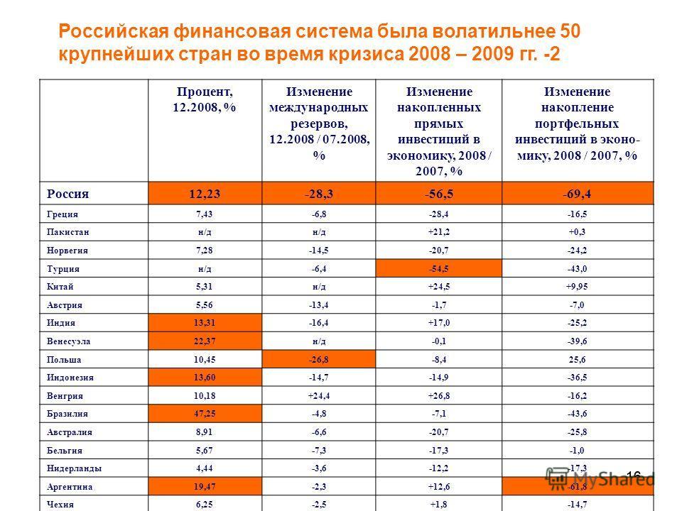 16 Российская финансовая система была волатильнее 50 крупнейших стран во время кризиса 2008 – 2009 гг. -2 Процент, 12.2008, % Изменение международных резервов, 12.2008 / 07.2008, % Изменение накопленных прямых инвестиций в экономику, 2008 / 2007, % И