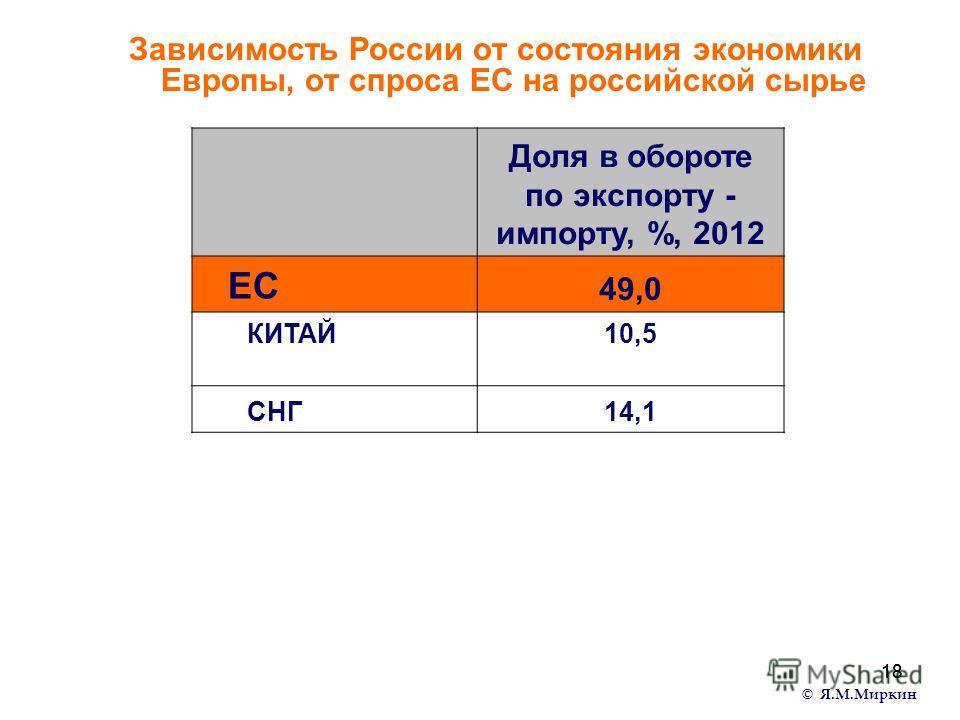 18 Зависимость России от состояния экономики Европы, от спроса ЕС на российской сырье © Я.М.Миркин Доля в обороте по экспорту - импорту, %, 2012 ЕС 49,0 КИТАЙ 10,5 СНГ14,1