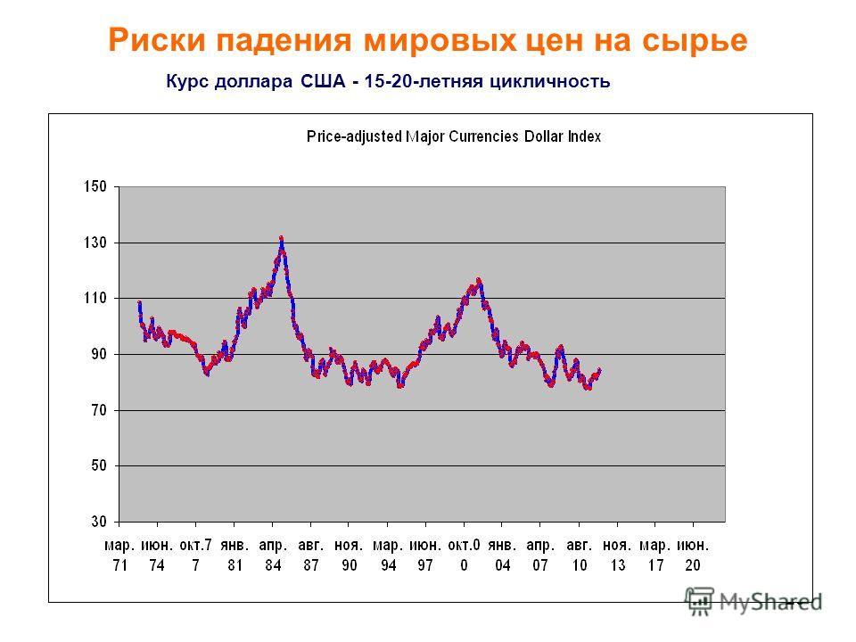 20 Курс доллара США - 15-20-летняя цикличность Риски падения мировых цен на сырье
