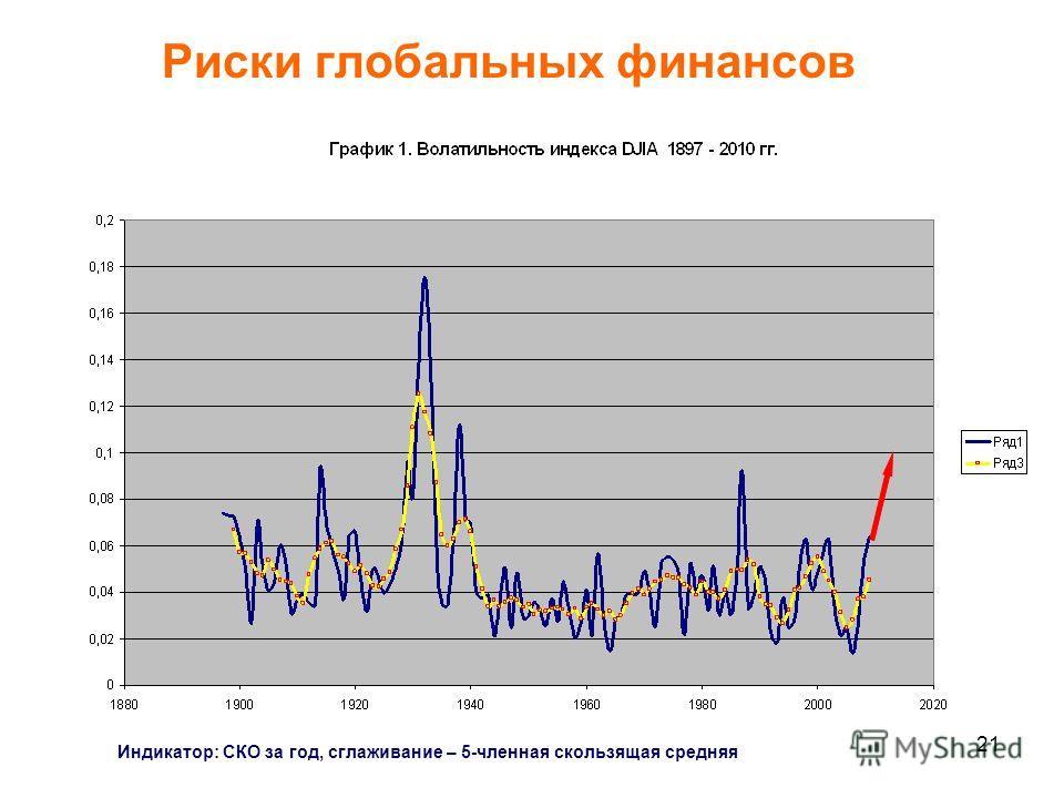 21 Индикатор: СКО за год, сглаживание – 5-членная скользящая средняя Риски глобальных финансов