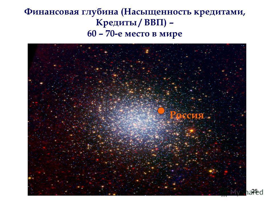 25 Россия Финансовая глубина (Насыщенность кредитами, Кредиты / ВВП) – 60 – 70-е место в мире