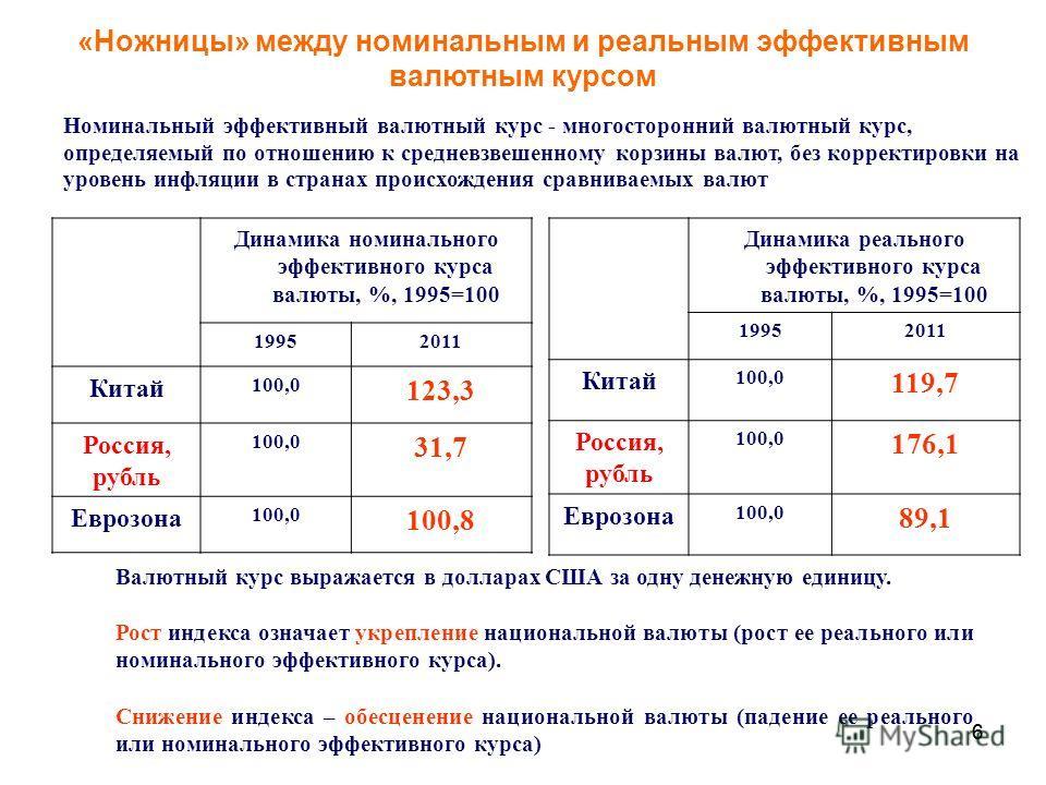66 Номинальный эффективный валютный курс - многосторонний валютный курс, определяемый по отношению к средневзвешенному корзины валют, без корректировки на уровень инфляции в странах происхождения сравниваемых валют Динамика реального эффективного кур