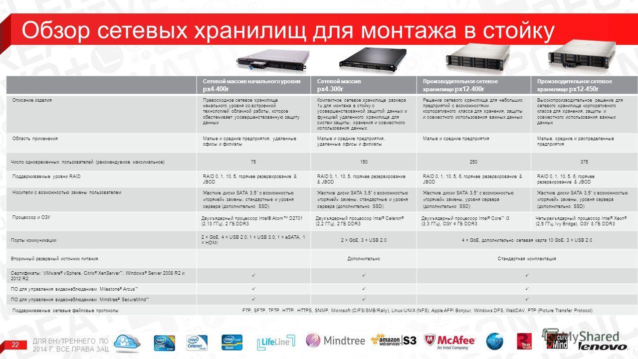 22 Сетевой массив начального уровня px4-400r Сетевой массив px4-300r Производительное сетевое хранилище px12-400r Производительное сетевое хранилище px12-450r Описание изделияПревосходное сетевое хранилище начального уровня со встроенной технологией
